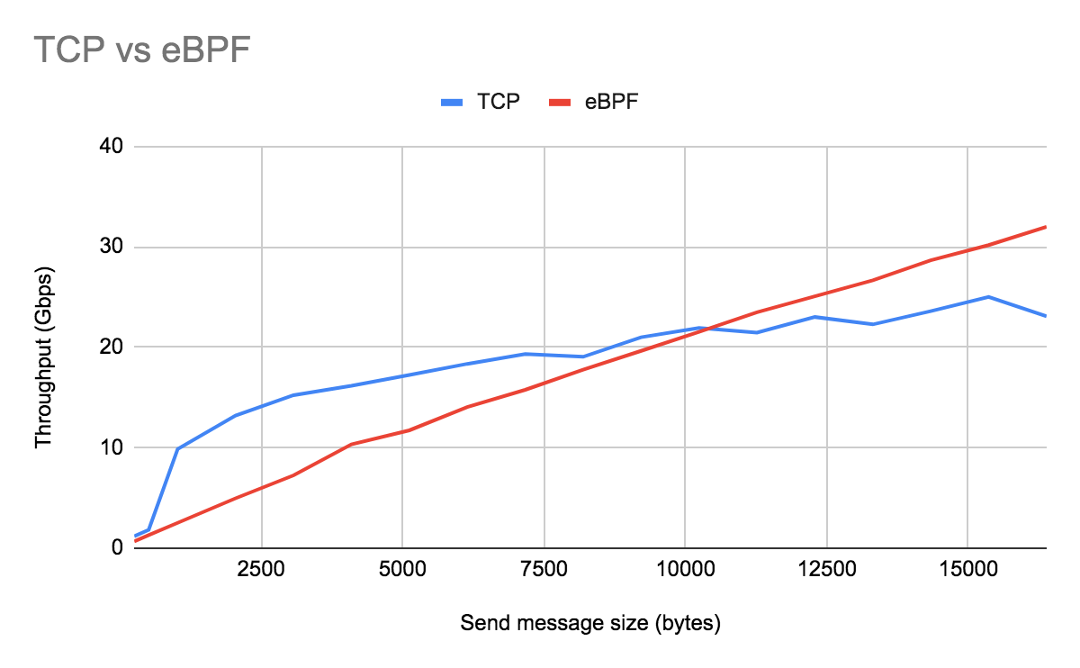 Fig. 2 Throughput: TCP/IP vs TCP/IP bypass using eBPF sockhash map