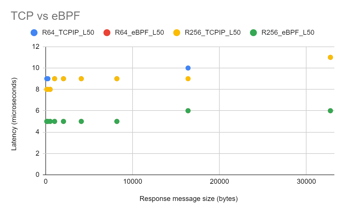 Fig.4 Latency: TCP/IP vs TCP/IP bypass using eBPF sockhash map (R64/R256 prefix is for request message size of 64bytes/256bytes.)